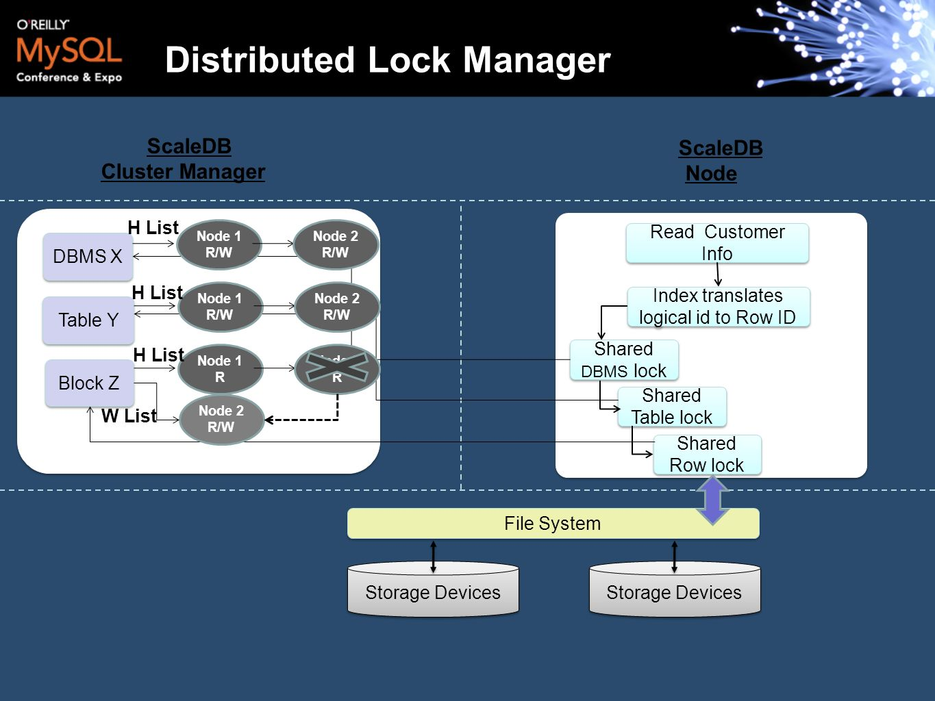 ScaleDB Cluster Manager ScaleDB Node Read Customer Info File System Storage Devices Distributed Lock Manager Index translates logical id to Row ID Sha