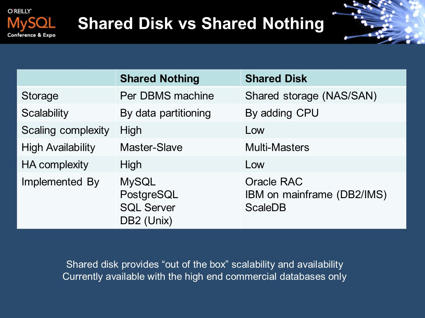 Shared Disk vs Shared Nothing Shared NothingShared Disk StoragePer DBMS machineShared storage (NAS/SAN) ScalabilityBy data partitioningBy adding CPU S