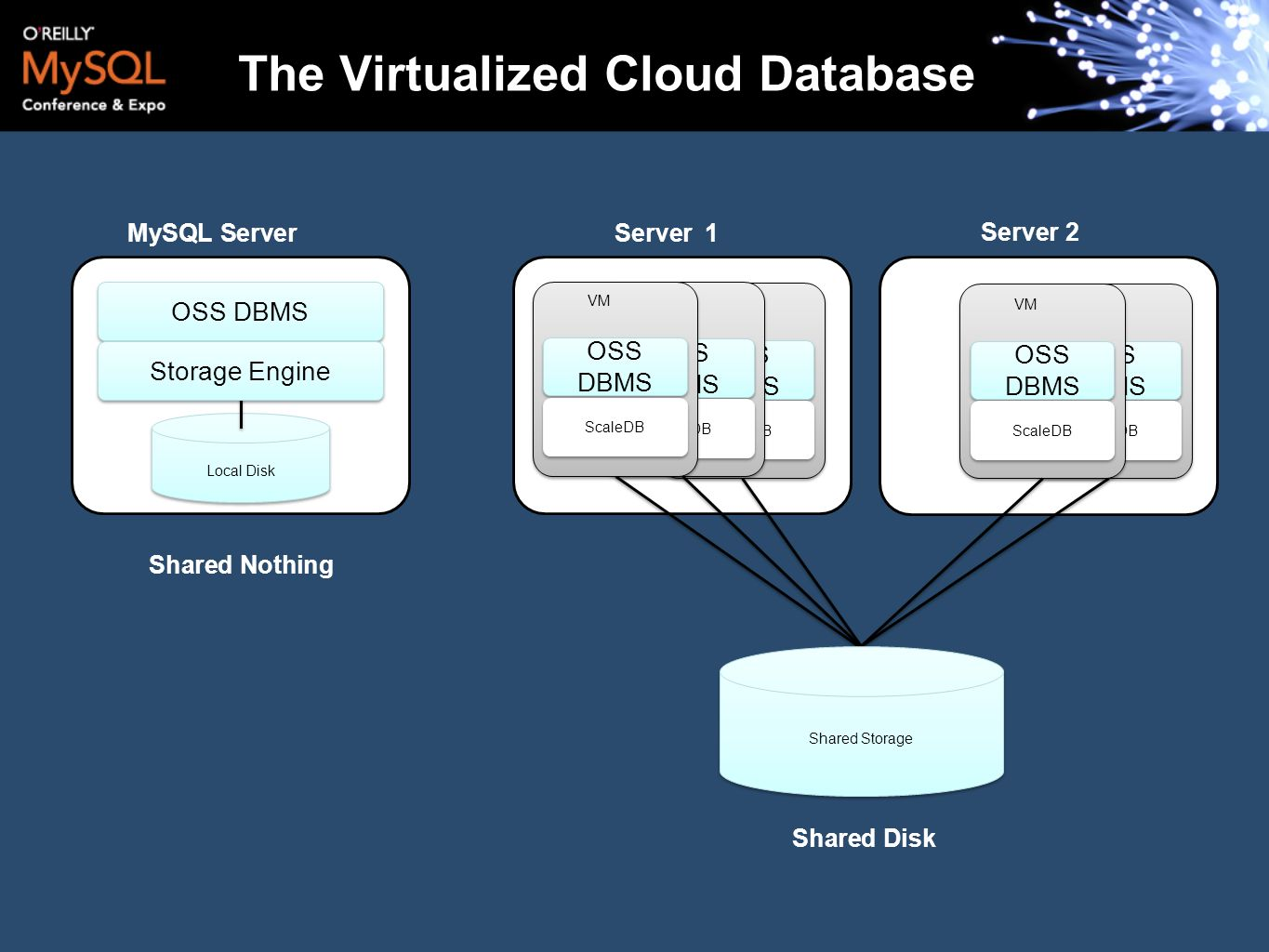 Server 1 OSS DBMS ScaleDB VM The Virtualized Cloud Database Local Disk OSS DBMS Storage Engine MySQL Server Server 2 OSS DBMS ScaleDB VM OSS DBMS Scal