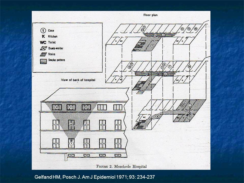 Gelfand HM, Posch J. Am J Epidemiol 1971; 93: 234-237