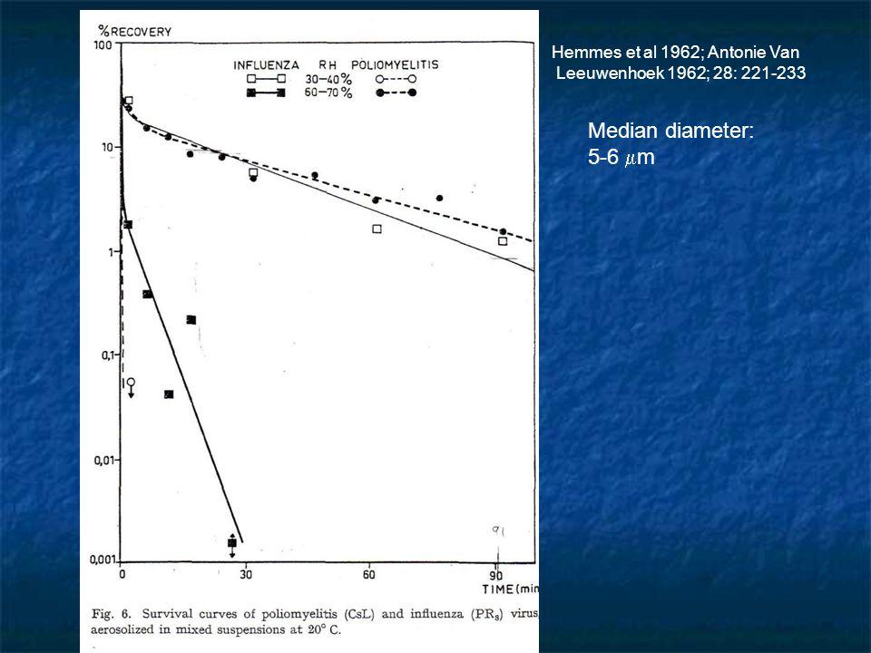 Hemmes et al 1962; Antonie Van Leeuwenhoek 1962; 28: 221-233 Median diameter: 5-6 m