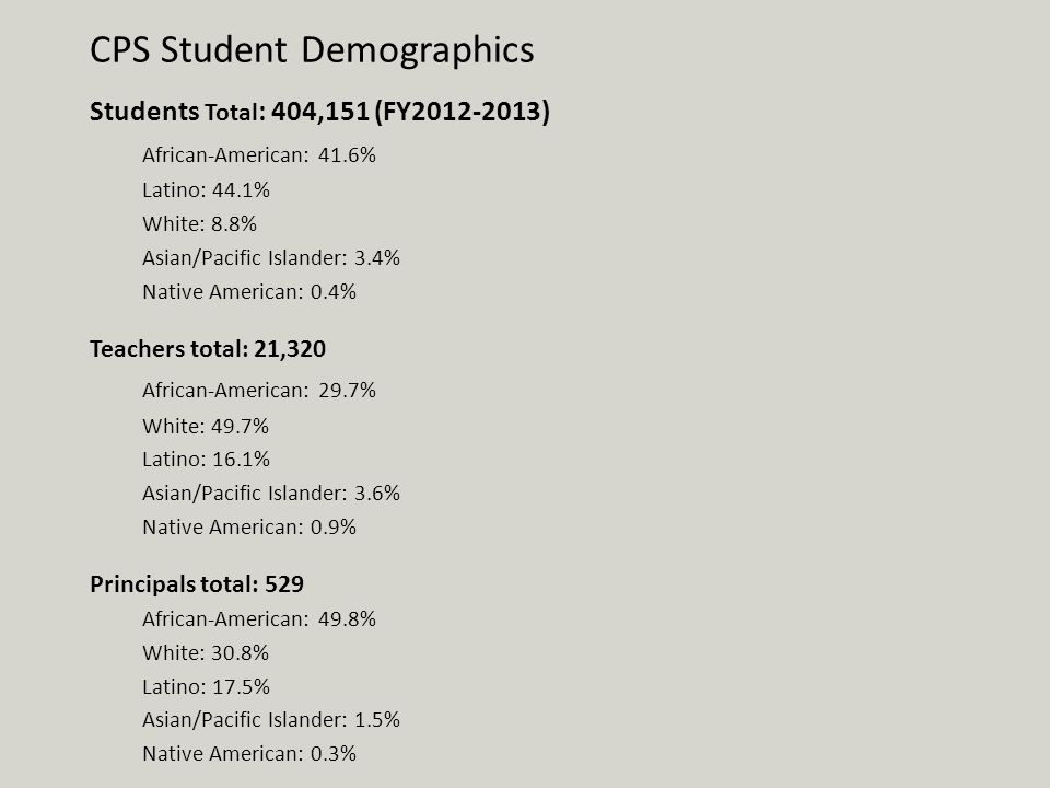 CPS Student Demographics Students Total : 404,151 (FY2012-2013) African-American: 41.6% Latino: 44.1% White: 8.8% Asian/Pacific Islander: 3.4% Native