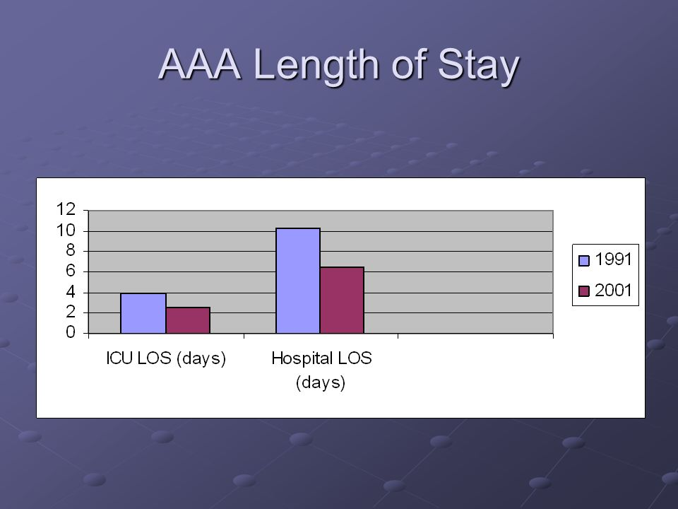 AAA Length of Stay