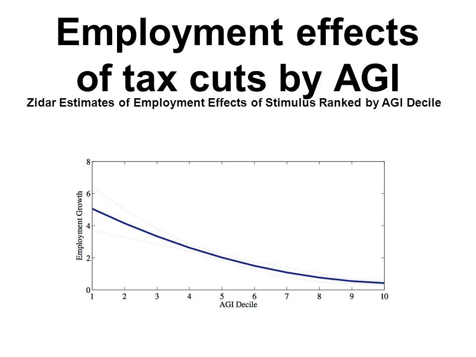 Employment effects of tax cuts by AGI Zidar Estimates of Employment Effects of Stimulus Ranked by AGI Decile