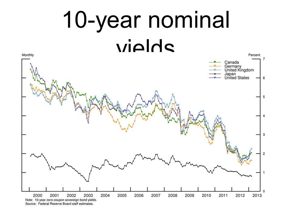 10-year nominal yields
