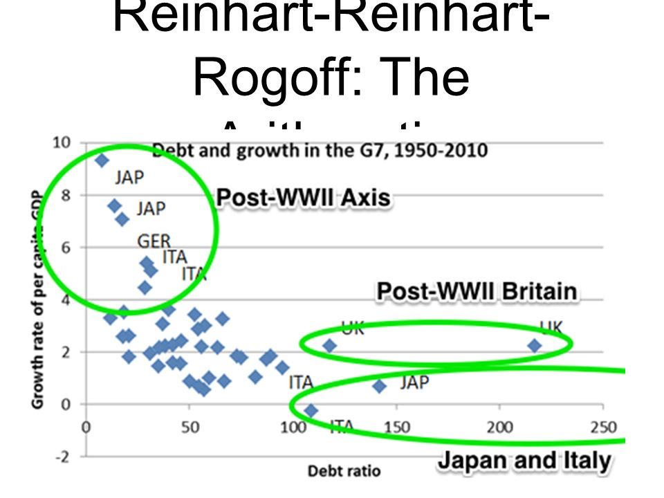 Reinhart-Reinhart- Rogoff: The Arithmetic