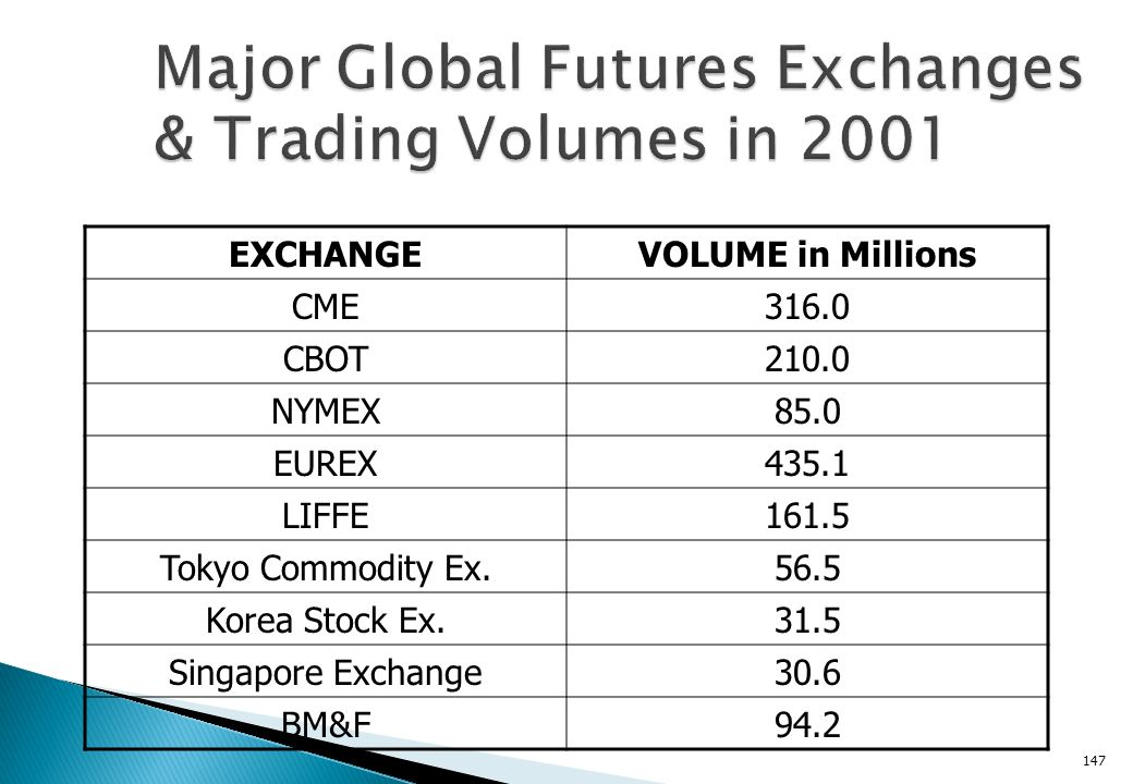 Historically most of the action has been in stock options. Commodity options do exist but do not trade in the same volumes as commodity futures. Optio