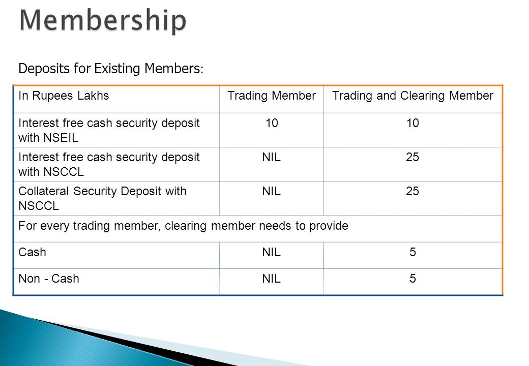 Separate membership for the Currency Derivatives Segment Balance sheet networth: Trading member Rs. 1 Crore; Clearing member Rs 10 crores Minimum Liqu