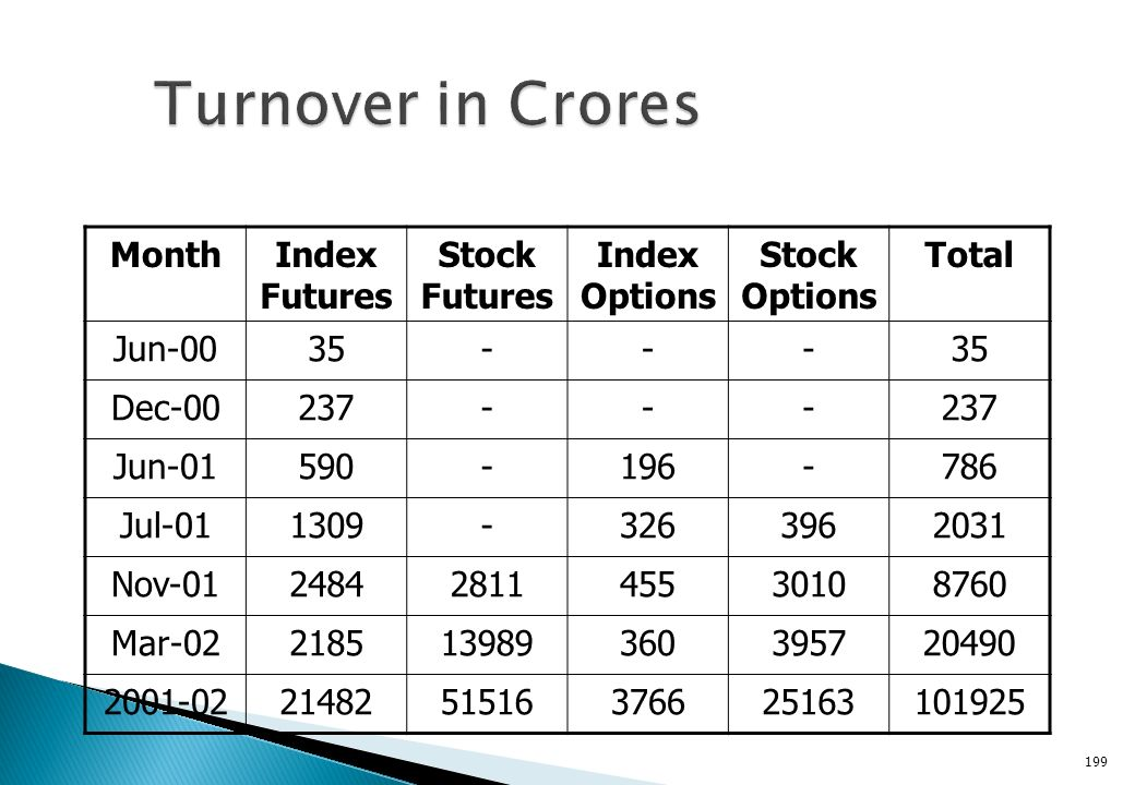 Thus futures on the S&P CNX Nifty and the BSE- 30 (Sensex) were introduced in June 2000. Approval for index options and options on stocks was subseque