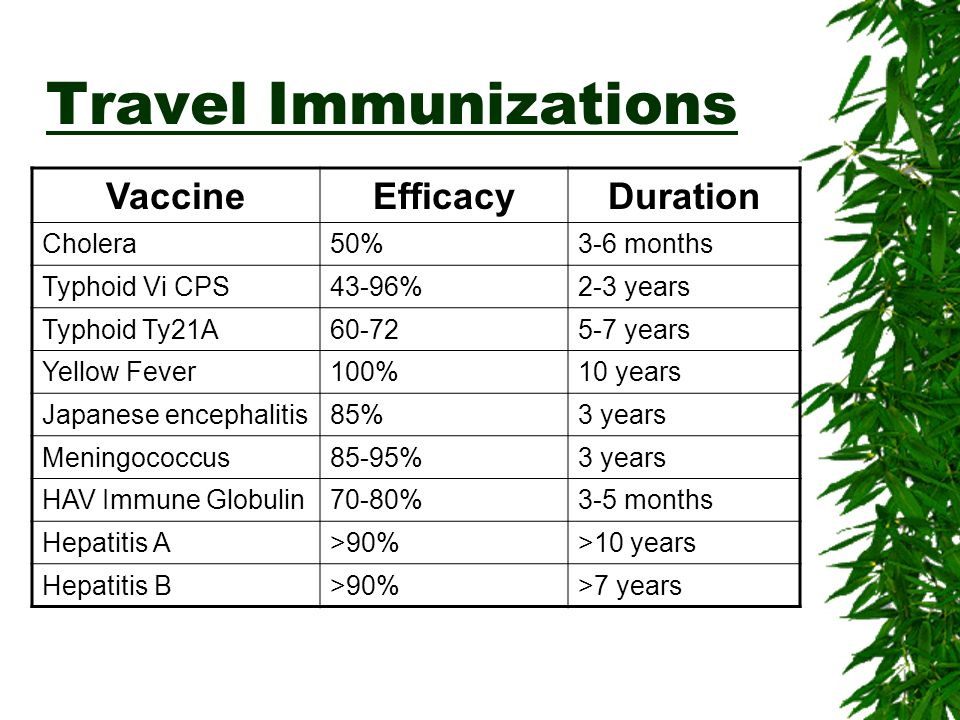 Travel Immunizations VaccineEfficacyDuration Cholera50%3-6 months Typhoid Vi CPS43-96%2-3 years Typhoid Ty21A60-725-7 years Yellow Fever100%10 years J