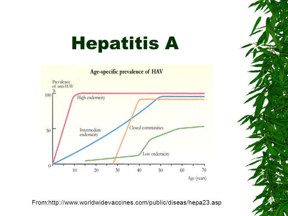 From:http://www.worldwidevaccines.com/public/diseas/hepa23.asp