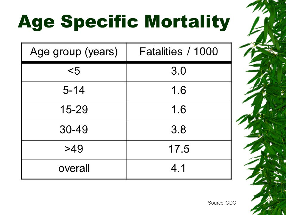 Age Specific Mortality Age group (years)Fatalities / 1000 <53.0 5-141.6 15-291.6 30-493.8 >4917.5 overall4.1 Source: CDC