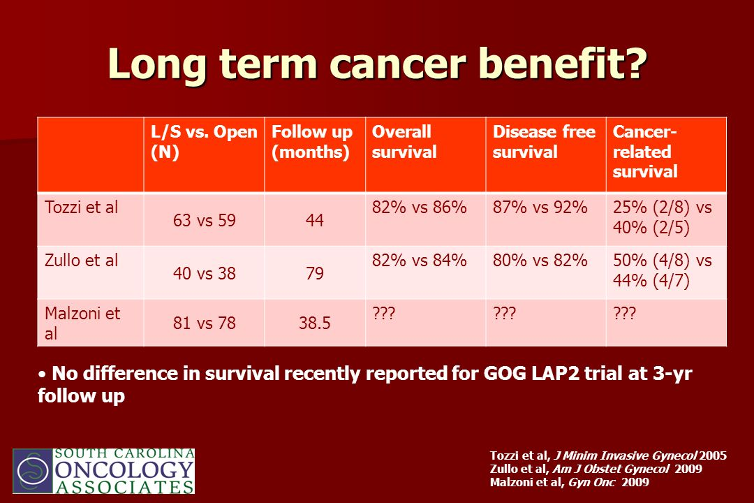 Long term cancer benefit? L/S vs. Open (N) Follow up (months) Overall survival Disease free survival Cancer- related survival Tozzi et al 63 vs 5944 8