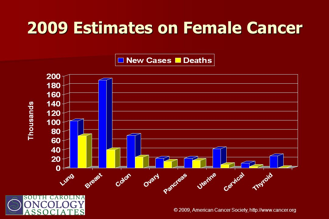 2009 Estimates on Female Cancer Thousands © 2009, American Cancer Society, http://www.cancer.org
