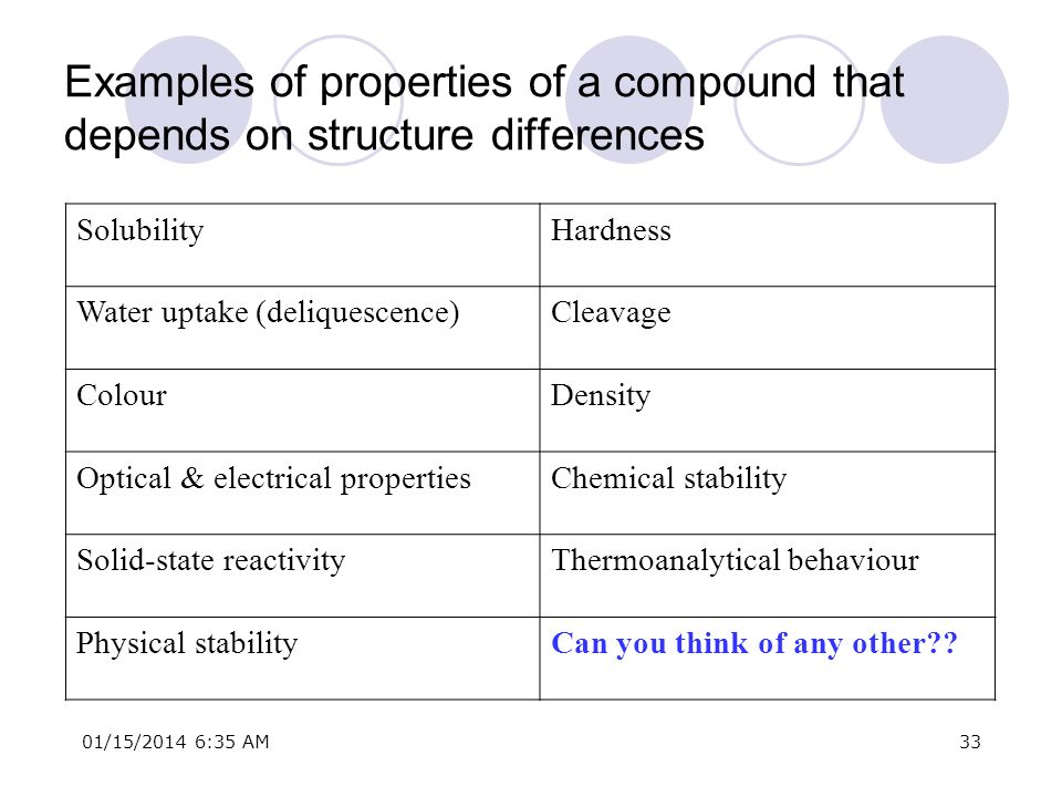 01/15/2014 6:37 AM33 Examples of properties of a compound that depends on structure differences SolubilityHardness Water uptake (deliquescence)Cleavag