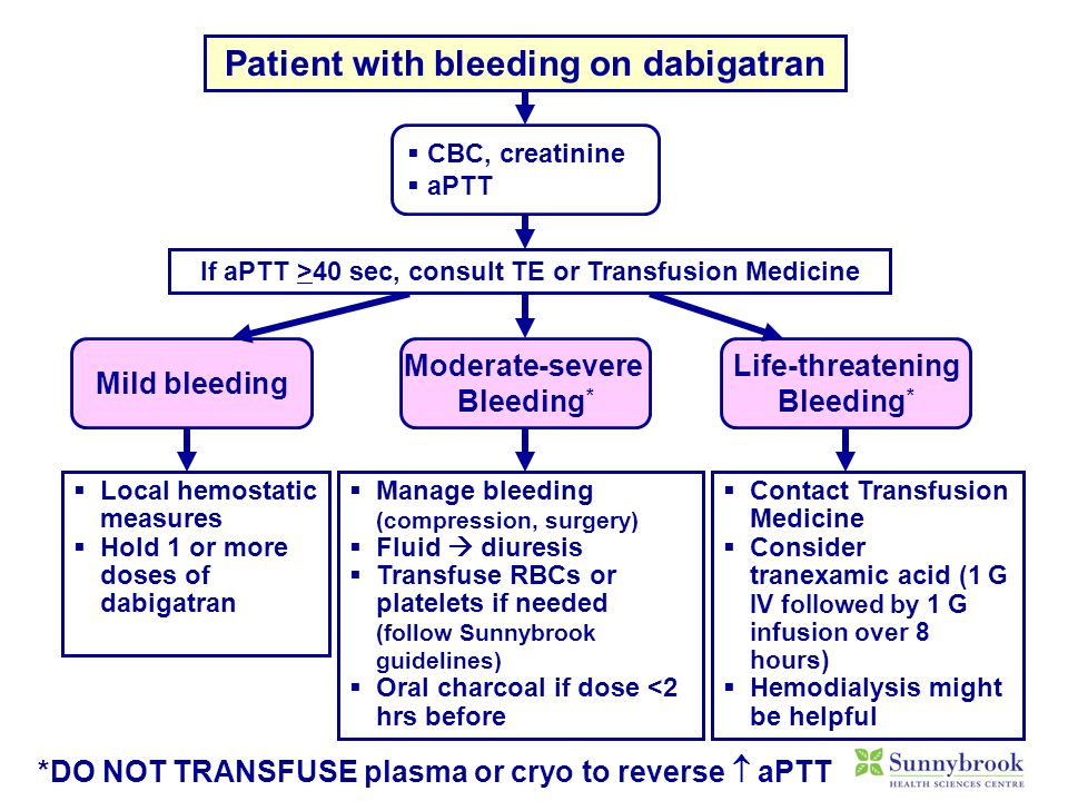 Local hemostatic measures Hold 1 or more doses of dabigatran Mild bleeding Moderate-severe Bleeding * Life-threatening Bleeding * Manage bleeding (com