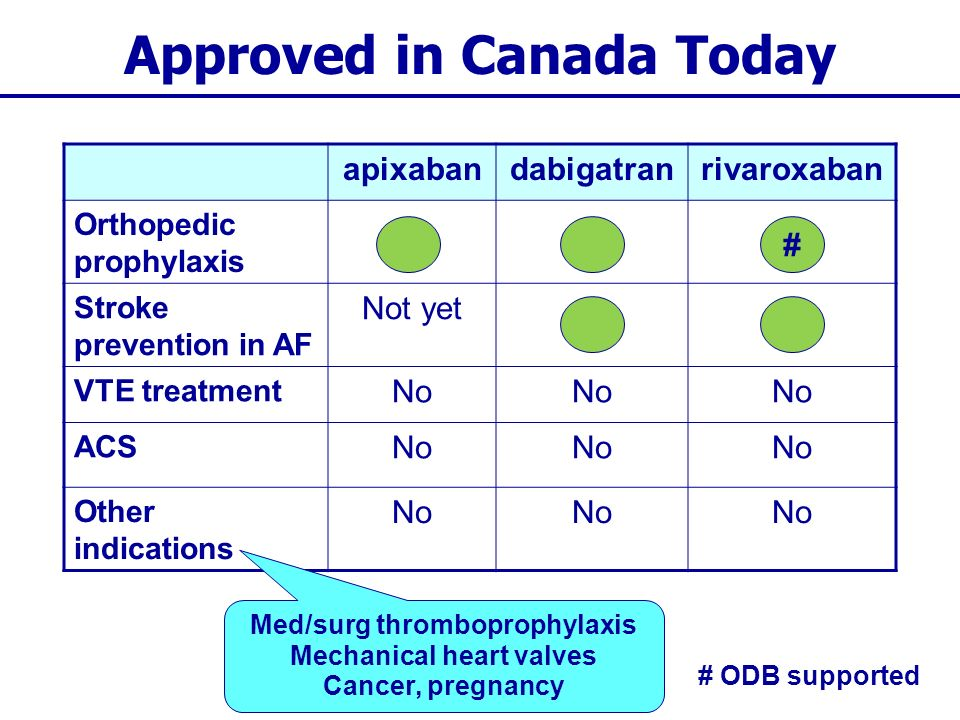Bleeding and Emergency Reversal of a New OAC apixaban (Eliquis ® ) dabigatran (Pradax ® ) rivaroxaban (Xeralto ® )