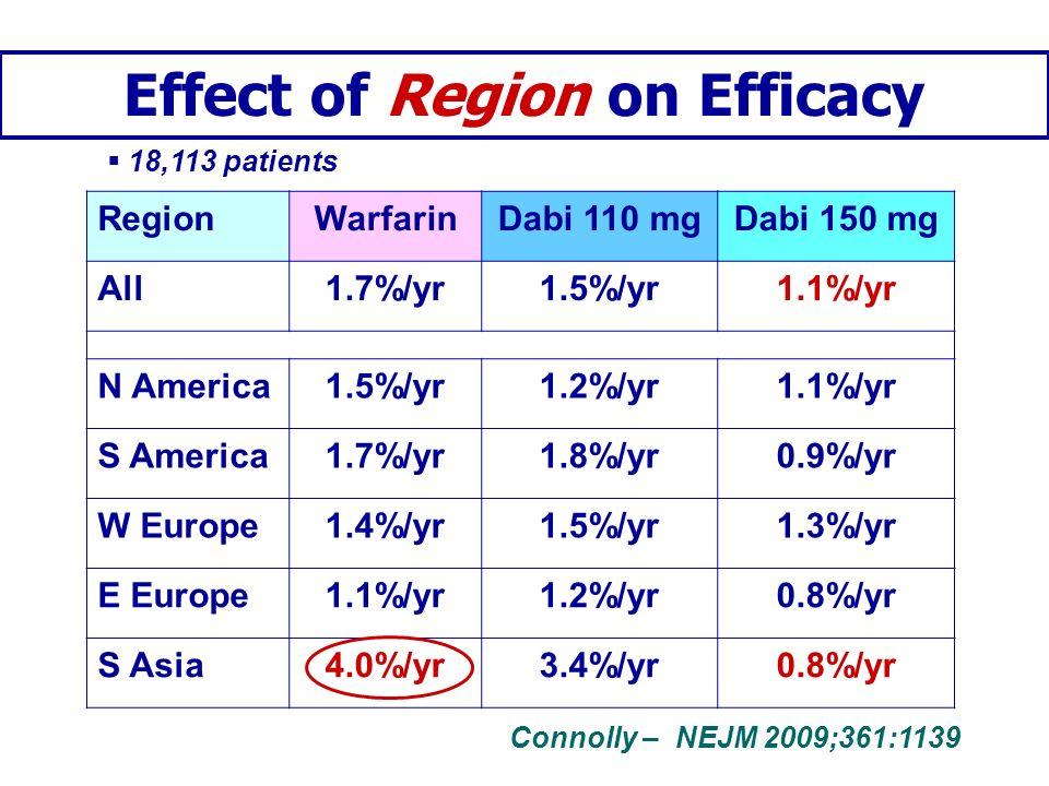 Outcomes and Region (Rivaroxaban) Patel – NEJM 2011;365:883 RegionEfficacyMajor bleeding RivaroxabanWarfarinRivaroxabanWarfarin All3.8%4.3%2.7%3.4% N America3.5%3.7%1.5%2.7% L America3.9%4.8%3.5%3.9% W Europe3.8%4.1%2.7%3.2% E Europe3.7%4.2%2.9%3.4% Asian Pac4.3%5.1%2.9%4.3%