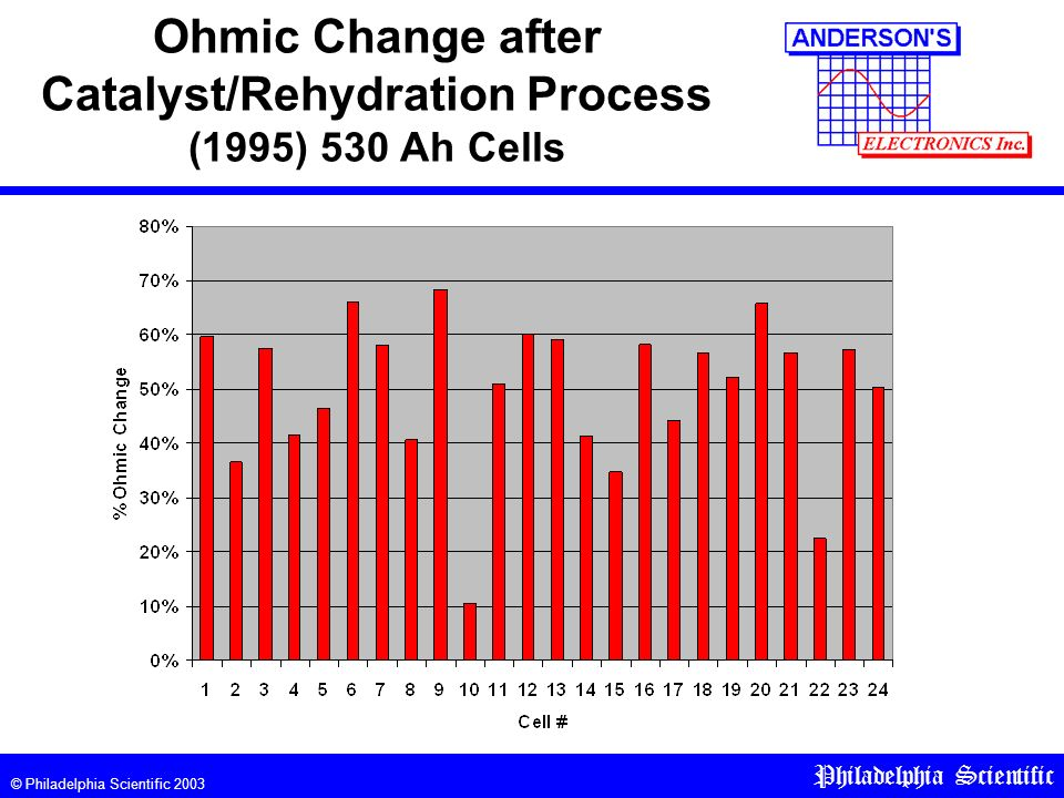 © Philadelphia Scientific 2003 Philadelphia Scientific Ohmic Change after Catalyst/Rehydration Process (1995) 530 Ah Cells