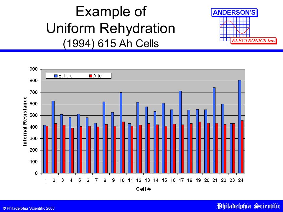 © Philadelphia Scientific 2003 Philadelphia Scientific Example of Uniform Rehydration (1994) 615 Ah Cells