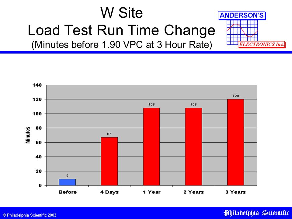 © Philadelphia Scientific 2003 Philadelphia Scientific W Site Load Test Run Time Change (Minutes before 1.90 VPC at 3 Hour Rate)