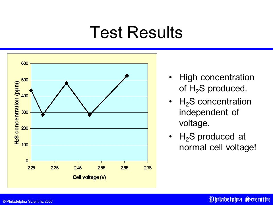 © Philadelphia Scientific 2003 Philadelphia Scientific Test Results High concentration of H 2 S produced.