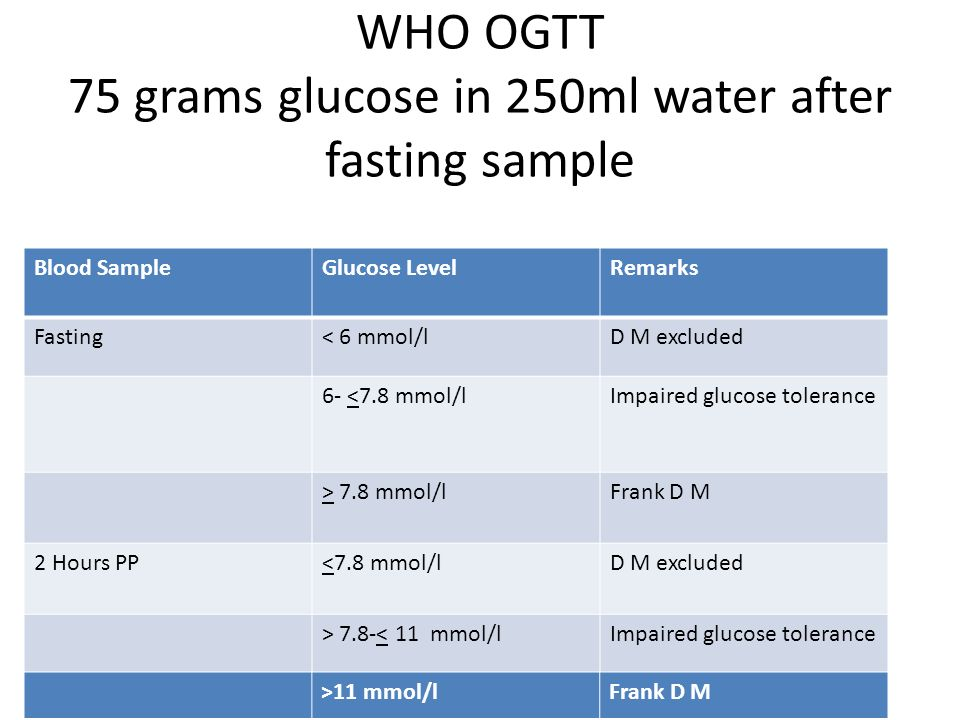 WHO OGTT 75 grams glucose in 250ml water after fasting sample Blood SampleGlucose LevelRemarks Fasting< 6 mmol/lD M excluded 6- <7.8 mmol/lImpaired gl