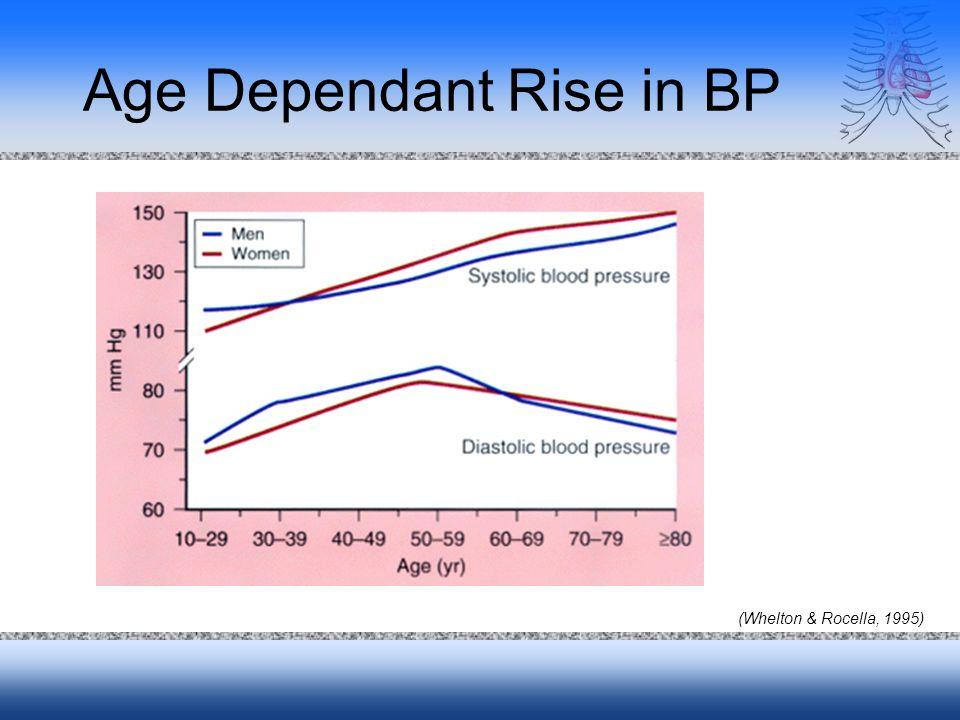 Age Dependant Rise in BP (Whelton & Rocella, 1995)