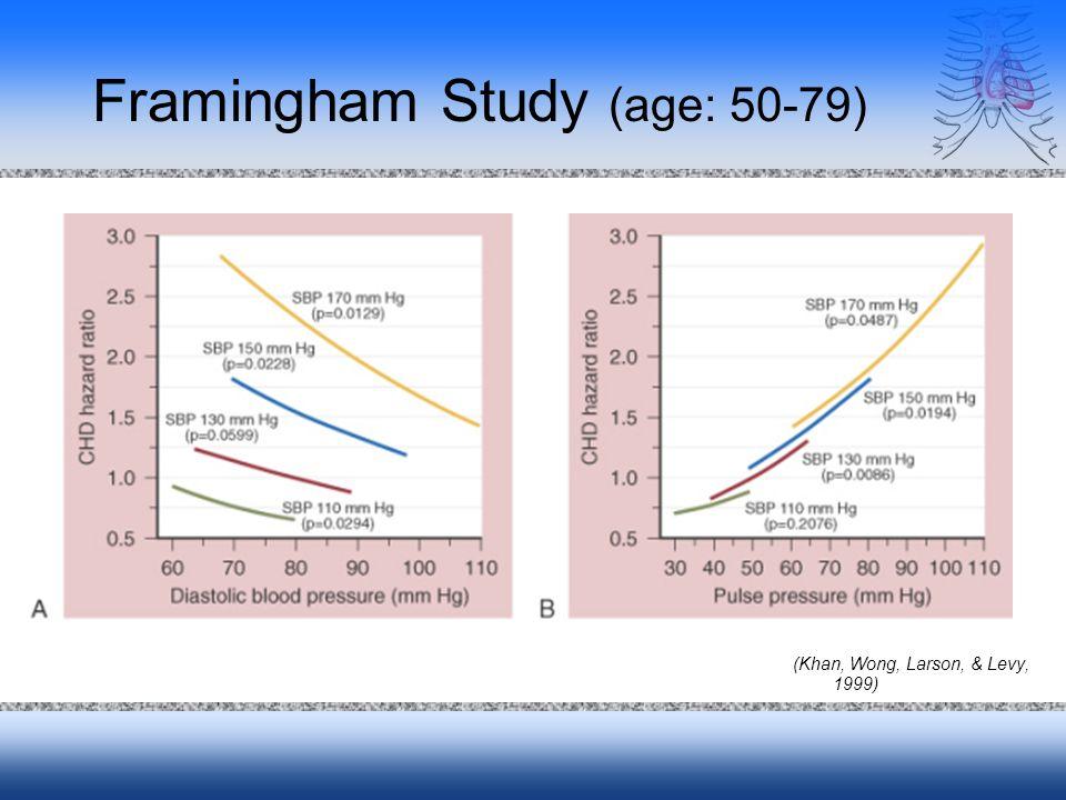 Framingham Study (age: 50-79) (Khan, Wong, Larson, & Levy, 1999)