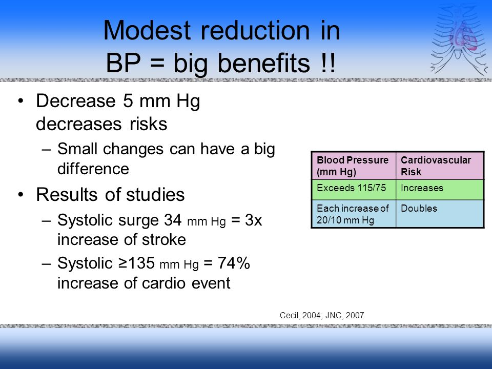 Modest reduction in BP = big benefits !! Decrease 5 mm Hg decreases risks –Small changes can have a big difference Results of studies –Systolic surge