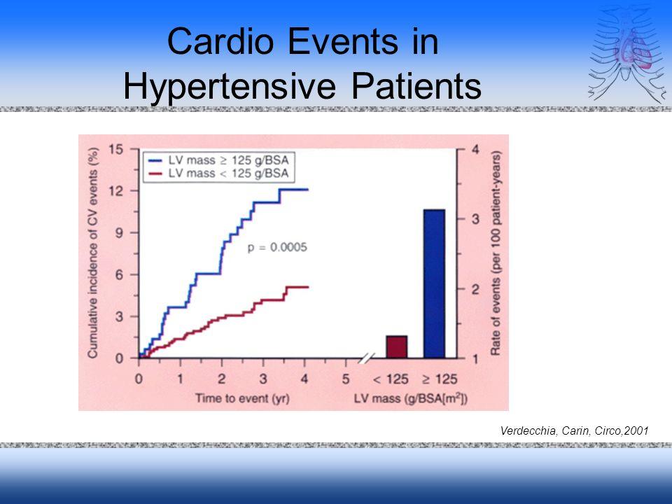 Cardio Events in Hypertensive Patients Verdecchia, Carin, Circo,2001