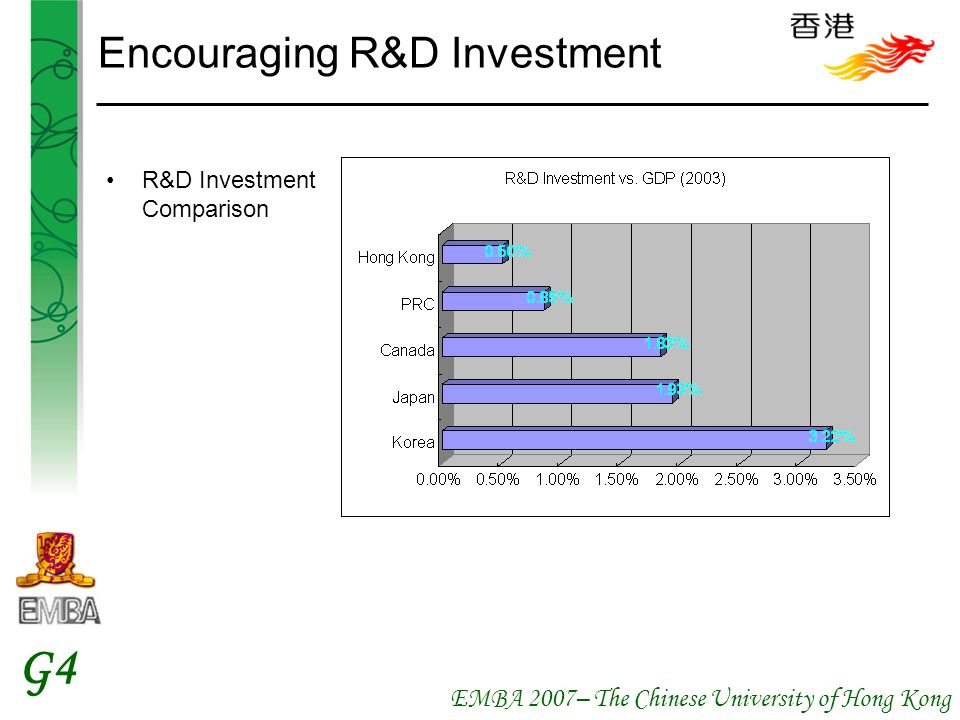 EMBA 2007– The Chinese University of Hong Kong G4 Encouraging R&D Investment R&D Investment Comparison