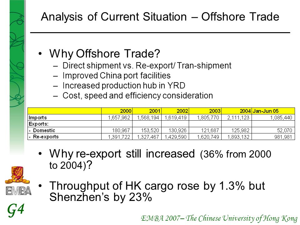 EMBA 2007– The Chinese University of Hong Kong G4 Analysis of Current Situation – Offshore Trade Why Offshore Trade? –Direct shipment vs. Re-export/ T
