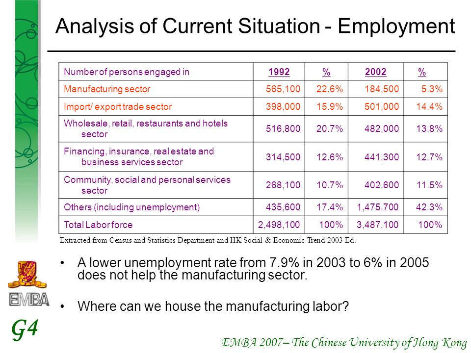 EMBA 2007– The Chinese University of Hong Kong G4 Analysis of Current Situation - Employment A lower unemployment rate from 7.9% in 2003 to 6% in 2005