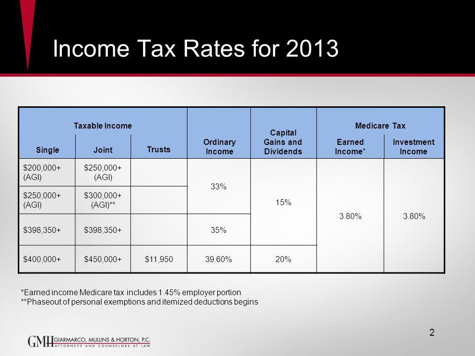 Income Tax Rates for 2013 Taxable IncomeMedicare Tax $200,000+ (AGI) $250,000+ (AGI) 33% 15% 3.80% $250,000+ (AGI) $300,000+ (AGI)** $398,350+ 35% $40