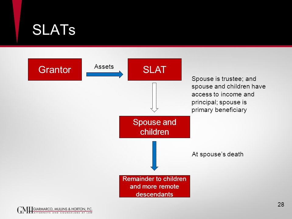 SLATs 28 GrantorSLAT Assets Spouse and children Spouse is trustee; and spouse and children have access to income and principal; spouse is primary bene
