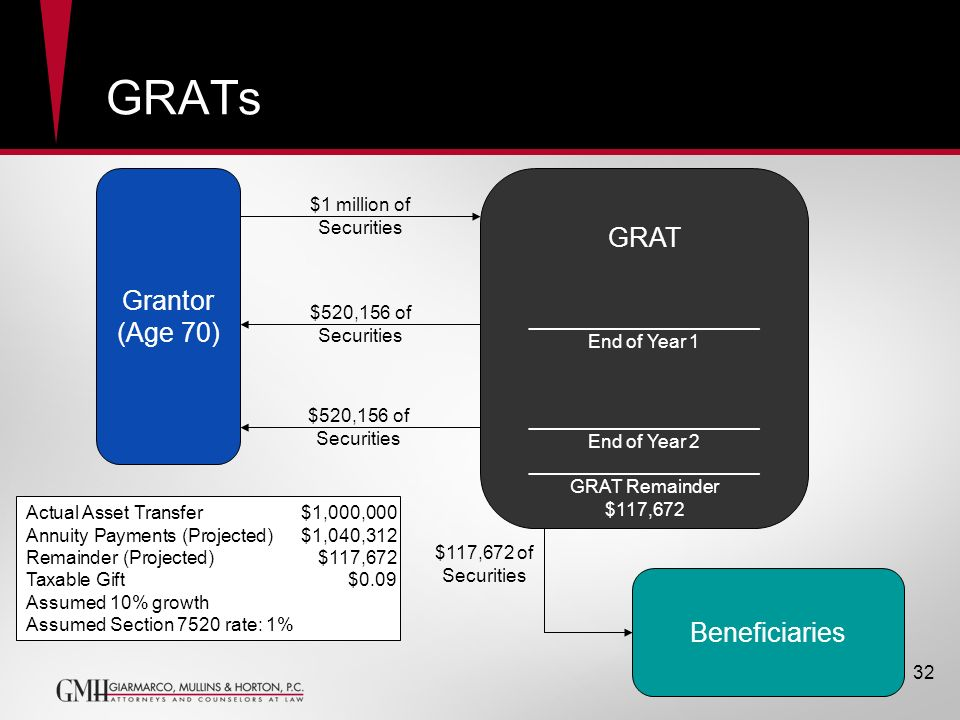 GRATs Grantor (Age 70) GRAT ______________________ End of Year 1 ______________________ End of Year 2 ______________________ GRAT Remainder $117,672 B