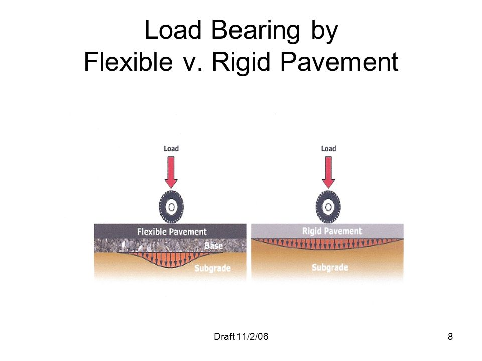 Draft 11/2/068 Load Bearing by Flexible v. Rigid Pavement