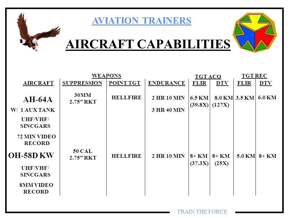 AVIATION TRAINERS TRAIN THE FORCE AIRCRAFT CAPABILITIES WEAPONS SUPPRESSIONPOINT TGTFLIRDTV TGT REC FLIRDTV TGT ACQ ENDURANCEAIRCRAFT 30MM 2.75 RKT HE