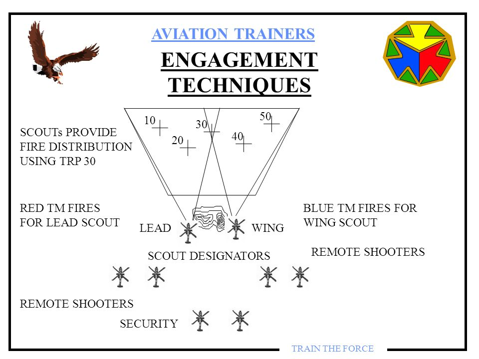 AVIATION TRAINERS TRAIN THE FORCE ENGAGEMENT TECHNIQUES 10 20 30 40 50 SECURITY REMOTE SHOOTERS SCOUT DESIGNATORS LEADWING RED TM FIRES FOR LEAD SCOUT