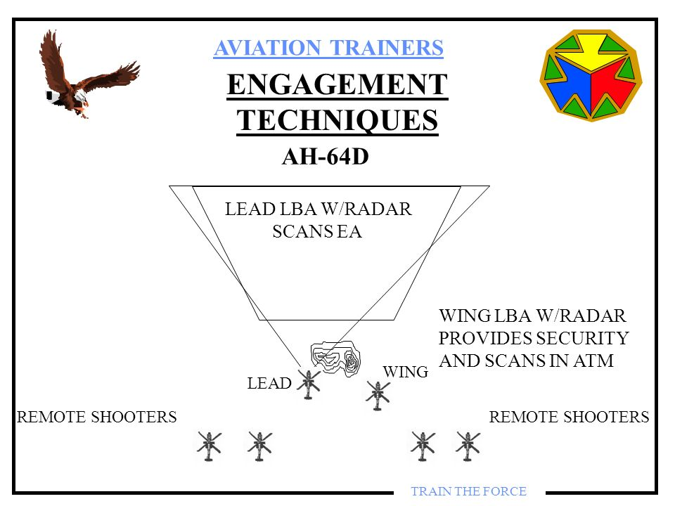 AVIATION TRAINERS TRAIN THE FORCE ENGAGEMENT TECHNIQUES REMOTE SHOOTERS LEAD WING AH-64D LEAD LBA W/RADAR SCANS EA WING LBA W/RADAR PROVIDES SECURITY