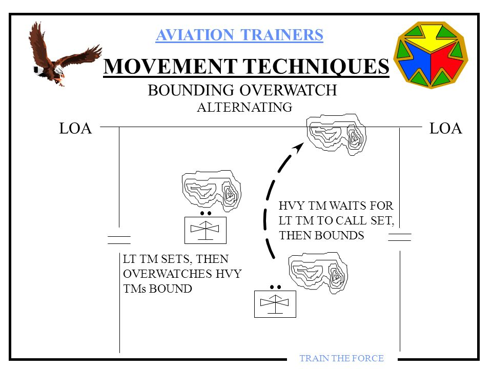 AVIATION TRAINERS TRAIN THE FORCE MOVEMENT TECHNIQUES BOUNDING OVERWATCH ALTERNATING LOA LT TM SETS, THEN OVERWATCHES HVY TMs BOUND HVY TM WAITS FOR L