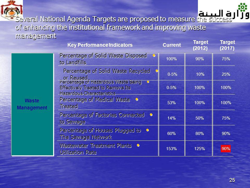 25 Several National Agenda Targets are proposed to measure the success of enhancing the institutional framework and improving waste management Key Per