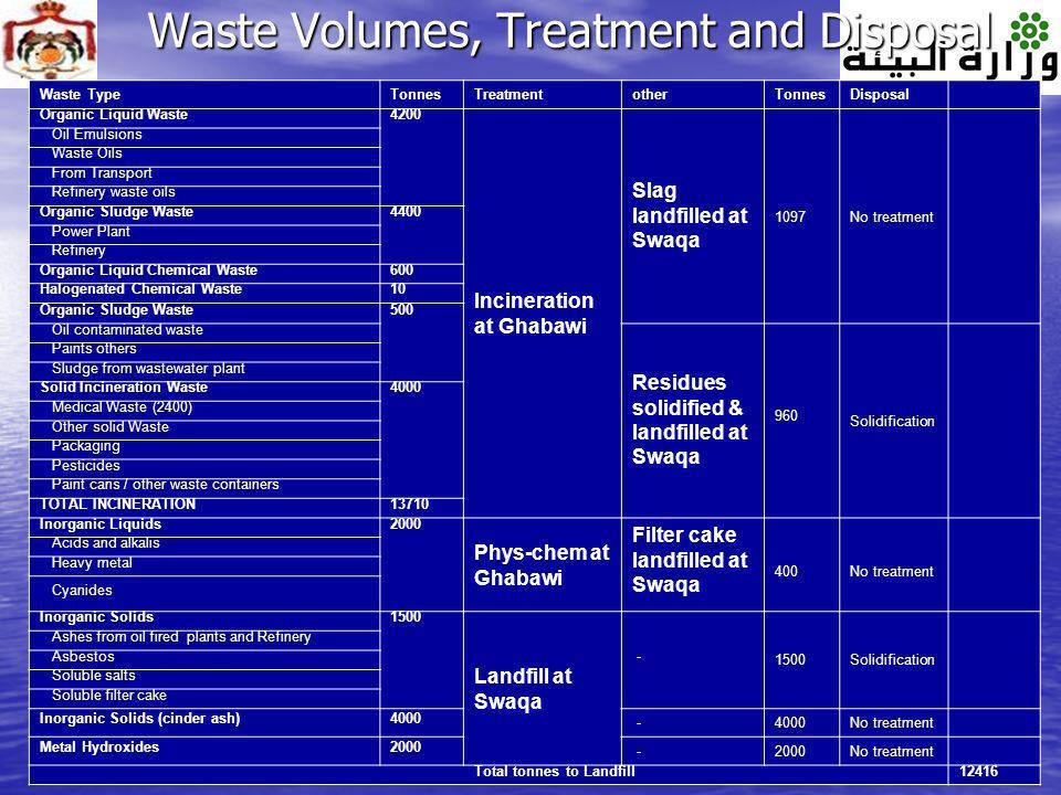 28 Waste Volumes, Treatment and Disposal Waste TypeTonnesTreatmentotherTonnesDisposal Organic Liquid Waste4200 Incineration at Ghabawi Slag landfilled