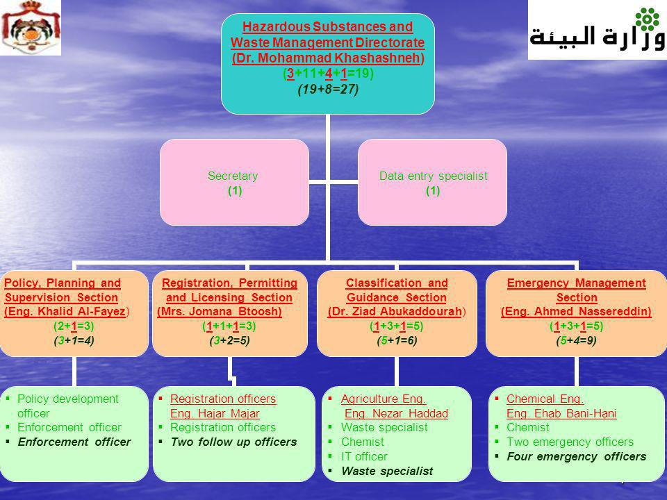 7 Hazardous Substances and Waste Management Directorate (Dr. Mohammad Khashashneh) (3+11+4+1=19) (19+8=27) Policy, Planning and Supervision Section (E