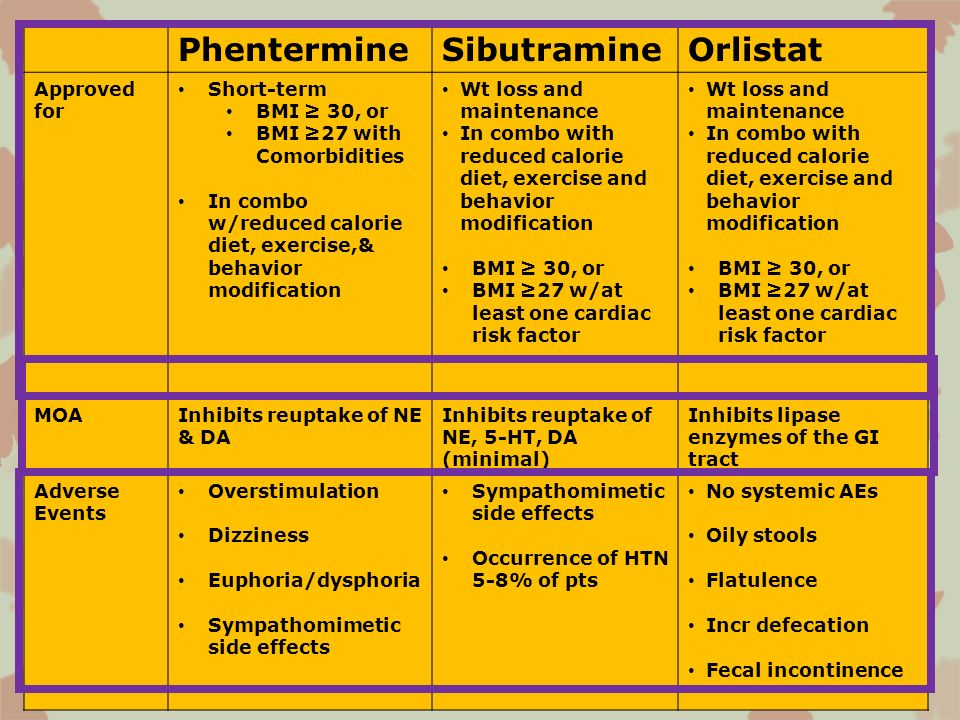 PhentermineSibutramineOrlistat Approved for Short-term BMI 30, or BMI 27 with Comorbidities In combo w/reduced calorie diet, exercise,& behavior modif