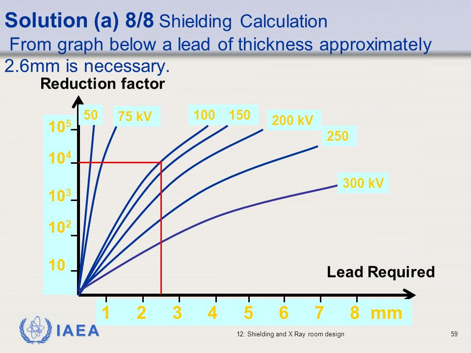 IAEA 12: Shielding and X Ray room design59 Solution (a) 8/8 Shielding Calculation From graph below a lead of thickness approximately 2.6mm is necessar