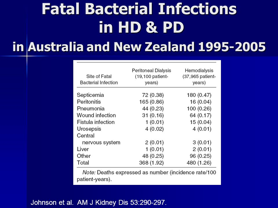 Fatal Bacterial Infections in HD & PD in Australia and New Zealand 1995-2005 Johnson et al.