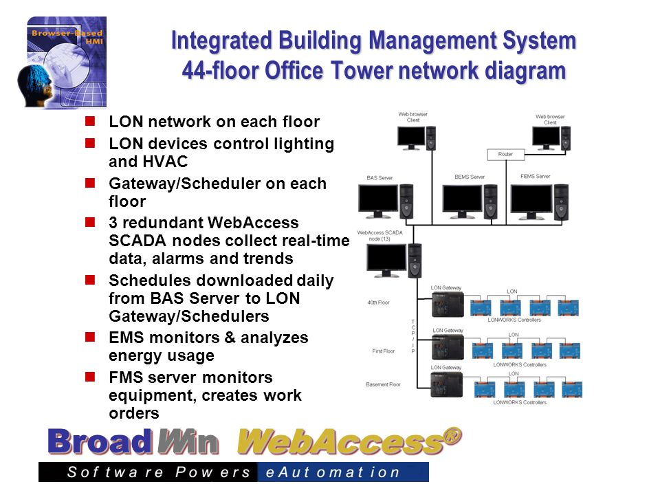 WebAccess ® BroadWin Integrated Building Management System 44-floor Office Tower network diagram LON network on each floor LON devices control lightin