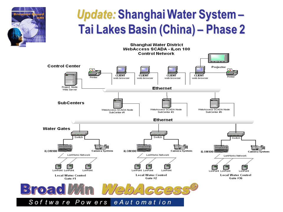 WebAccess ® BroadWin Update: Shanghai Water System – Tai Lakes Basin (China) – Phase 2